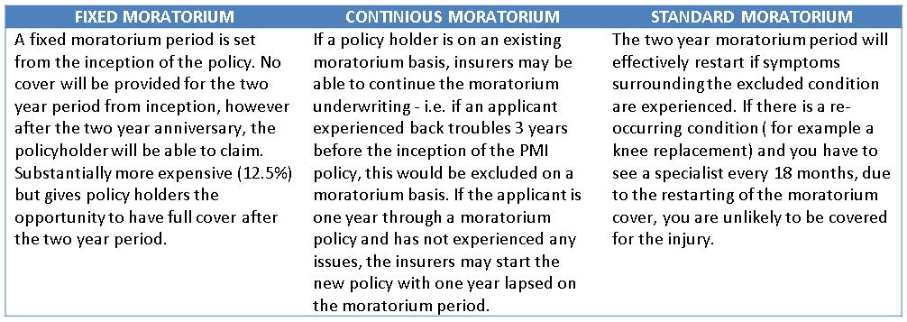 PMI Moratorium Options