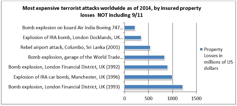 Terrorism Insurance Stats